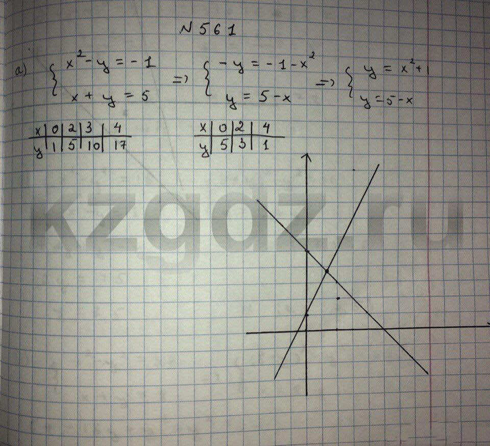 Алгебра Абылкасымова 9 класс  Упражнение 561