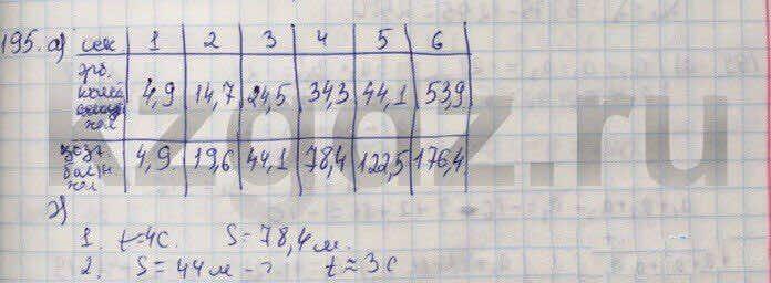 Алгебра Абылкасымова 9 класс  Упражнение 195