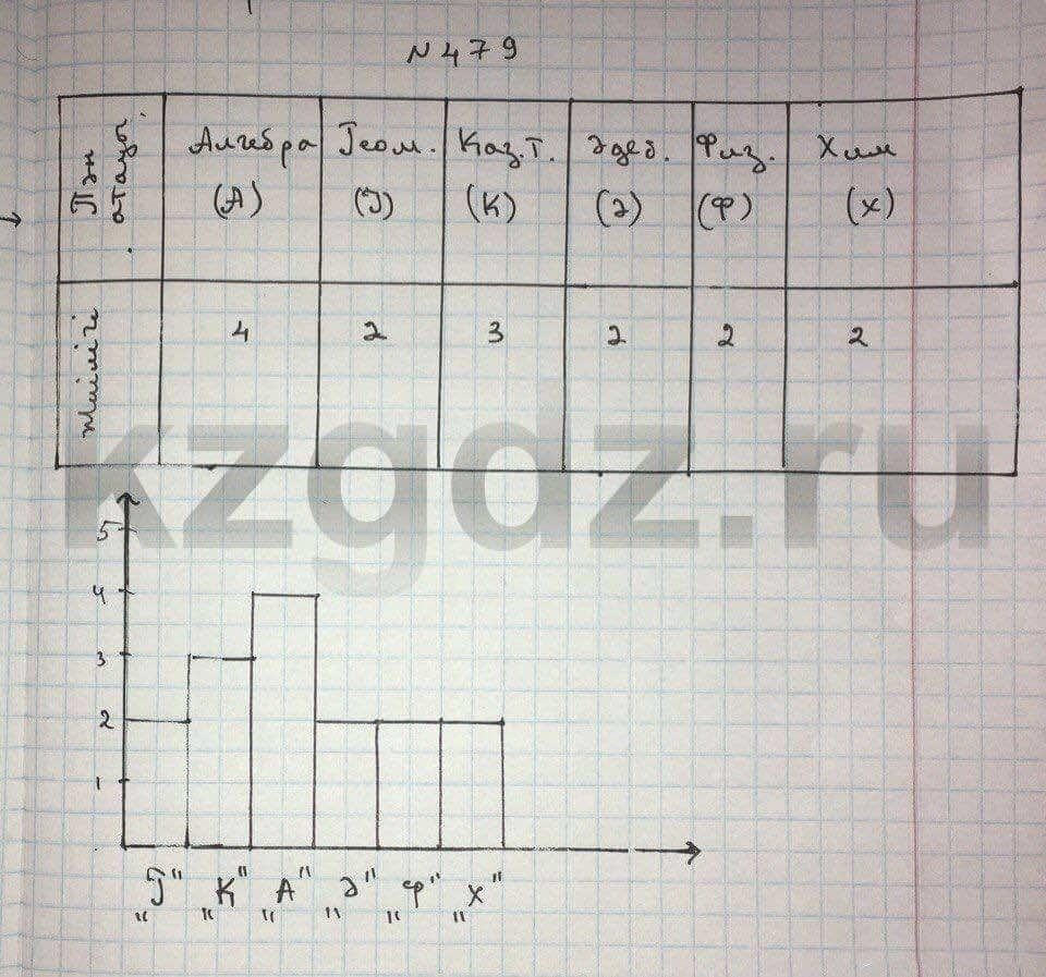 Алгебра Абылкасымова 9 класс  Упражнение 479