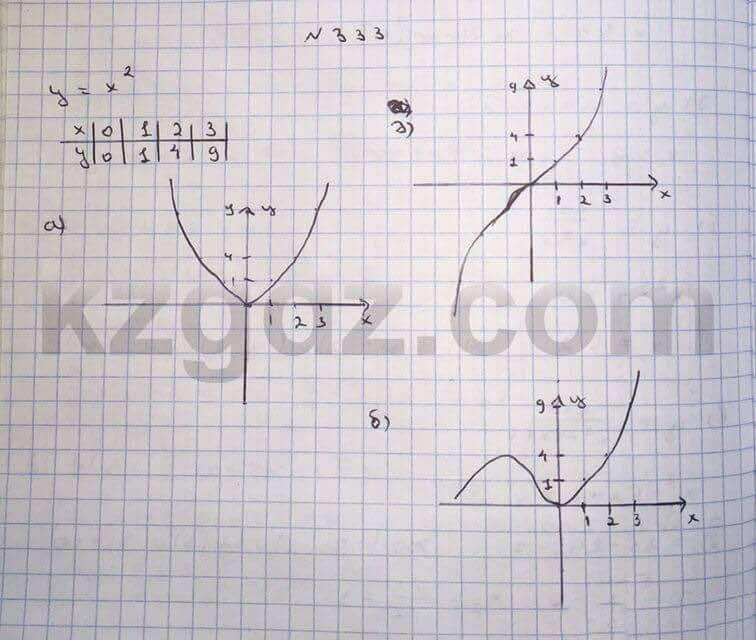 Алгебра Абылкасымова 10 класс Общетвенно-гуманитарное направление  Упражнение 333