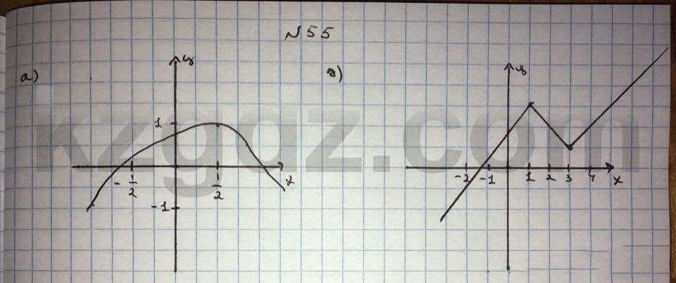Алгебра Абылкасымова 10 класс Общетвенно-гуманитарное направление  Упражнение 55